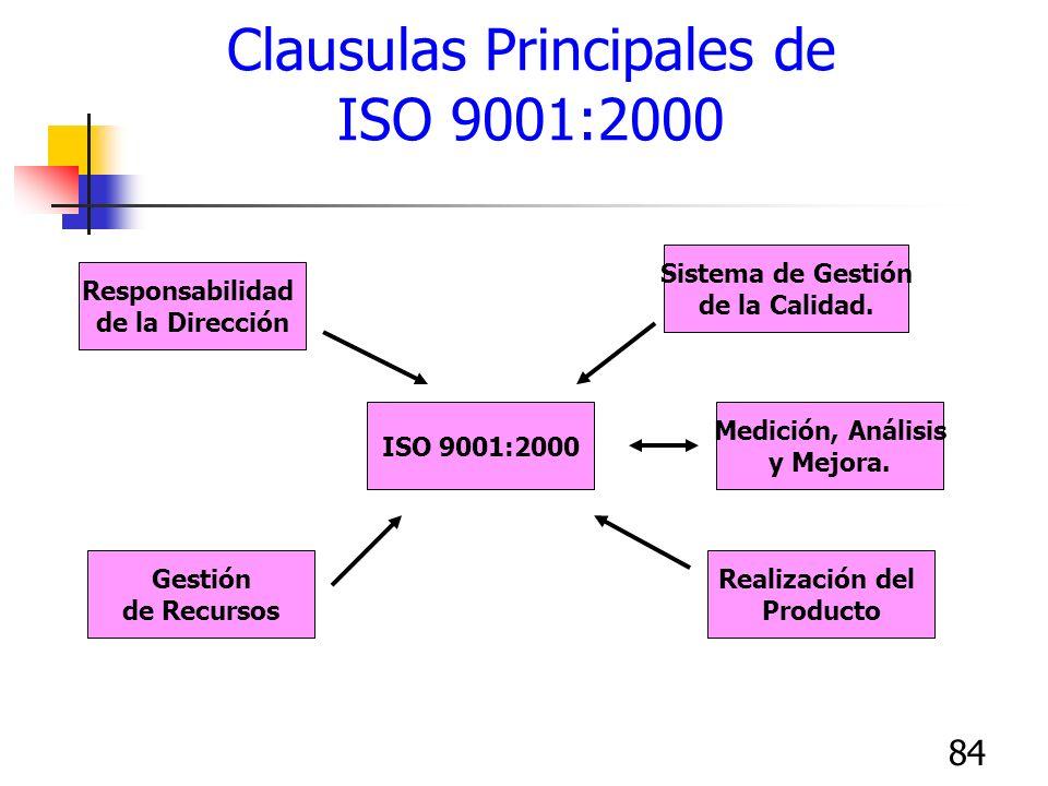 84 Clausulas Principales de ISO 9001:2000 Responsabilidad de la Dirección ISO 9001:2000 Realización del Producto Medición, Análisis y Mejora. Sistema