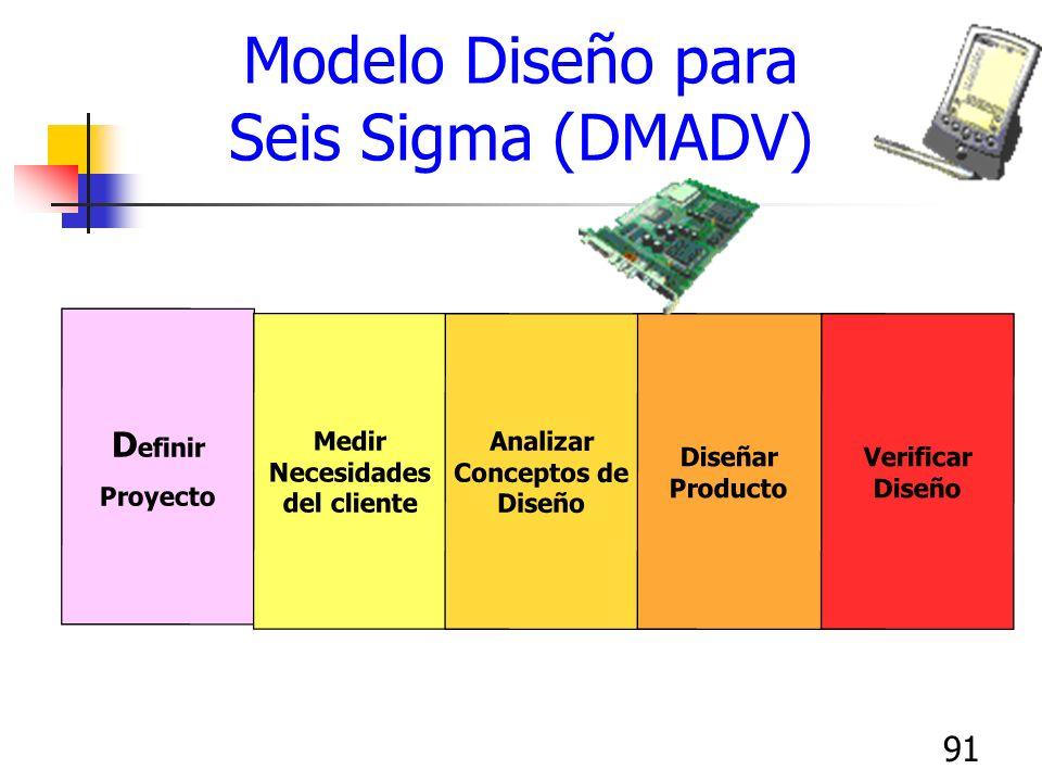 91 D efinir Proyecto Diseñar Producto Medir Necesidades del cliente Analizar Conceptos de Diseño Verificar Diseño Modelo Diseño para Seis Sigma (DMADV