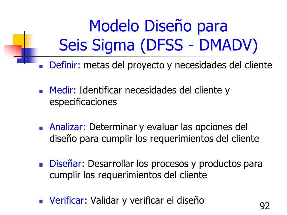 92 Modelo Diseño para Seis Sigma (DFSS - DMADV) Definir: metas del proyecto y necesidades del cliente Medir: Identificar necesidades del cliente y esp