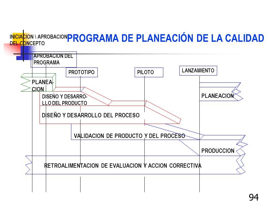 94 PLANEA- CION DISEÑO Y DESARRO- LLO DEL PRODUCTO DISEÑO Y DESARROLLO DEL PROCESO VALIDACION DE PRODUCTO Y DEL PROCESO PRODUCCION RETROALIMENTACION D