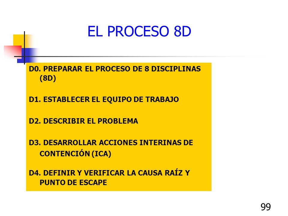 99 D0. PREPARAR EL PROCESO DE 8 DISCIPLINAS (8D) D1. ESTABLECER EL EQUIPO DE TRABAJO D2. DESCRIBIR EL PROBLEMA D3. DESARROLLAR ACCIONES INTERINAS DE C