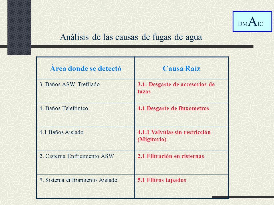 Análisis de las causas de fugas de agua DM A IC Área donde se detectóCausa Raíz 3. Baños ASW, Trefilado3.1.-Desgaste de accesorios de tazas 4. Baños T