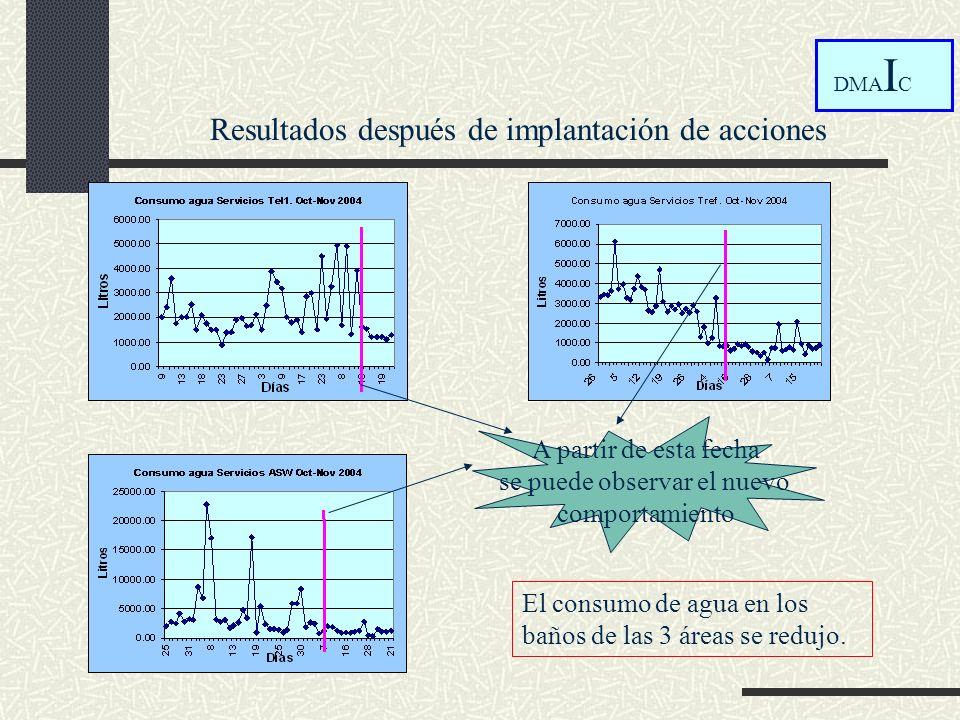 Resultados después de implantación de acciones DMA I C El consumo de agua en los baños de las 3 áreas se redujo. A partir de esta fecha se puede obser