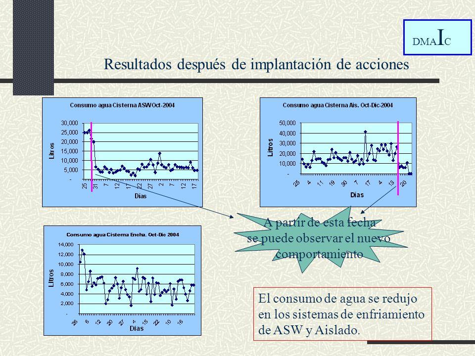 A partir de esta fecha se puede observar el nuevo comportamiento El consumo de agua se redujo en los sistemas de enfriamiento de ASW y Aislado. DMA I