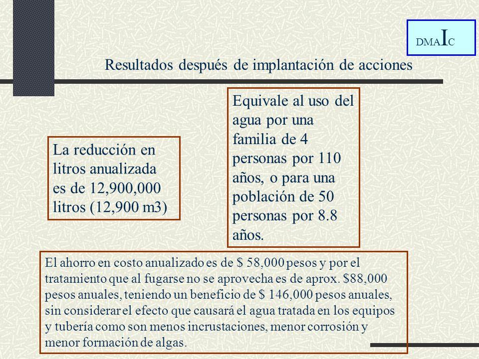 El ahorro en costo anualizado es de $ 58,000 pesos y por el tratamiento que al fugarse no se aprovecha es de aprox. $88,000 pesos anuales, teniendo un