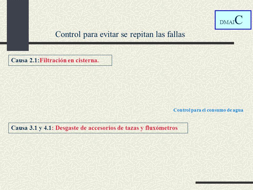 Control para evitar se repitan las fallas DMAI C Causa 2.1:Filtración en cisterna. Causa 3.1 y 4.1: Desgaste de accesorios de tazas y fluxómetros Cont