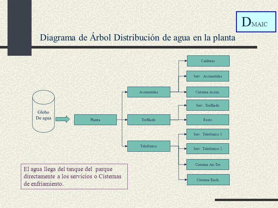 4.- Fase de Mejora DMA I C