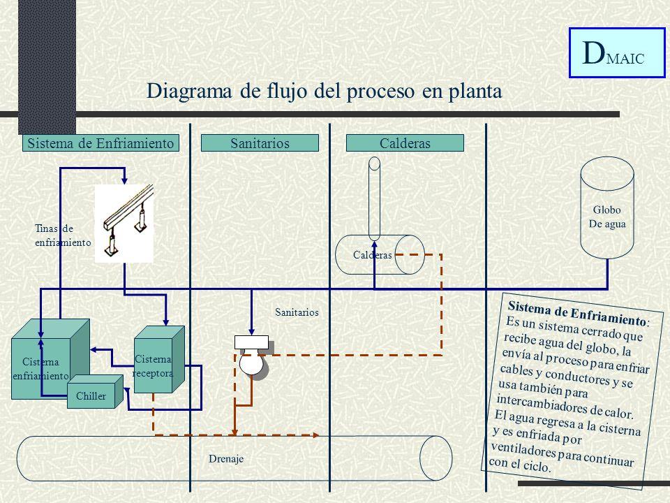 Diagrama de flujo del proceso en planta Tinas de enfriamiento Sanitarios Cisterna enfriamiento Cisterna receptora Globo De agua Drenaje Calderas Chill