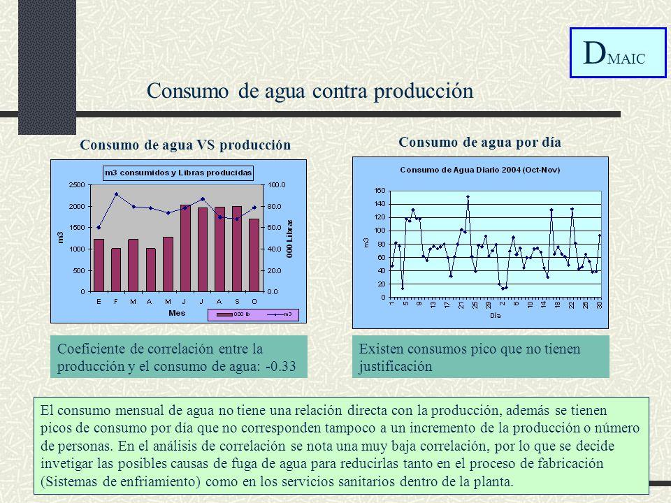 Coeficiente de correlación entre la producción y el consumo de agua: -0.33 Consumo de agua VS producción El consumo mensual de agua no tiene una relac