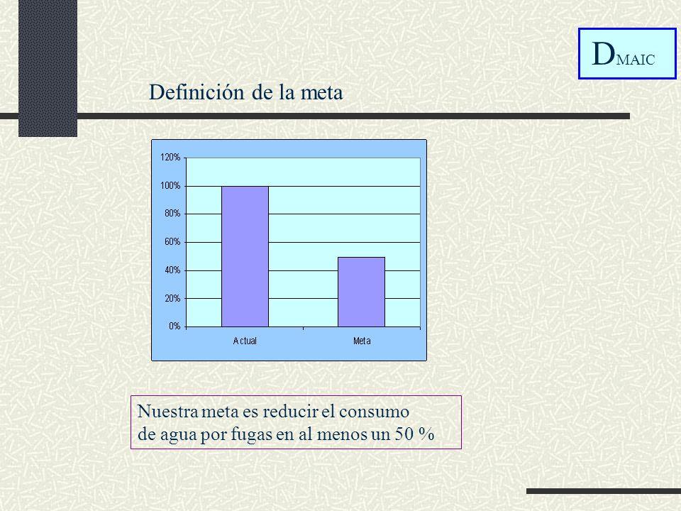 Definición de la meta D MAIC Nuestra meta es reducir el consumo de agua por fugas en al menos un 50 %