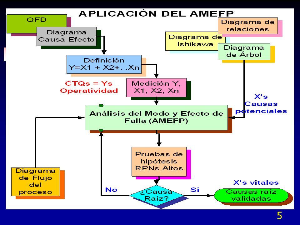 Rangos de Ocurrencia (DDMEA) OcurrenciaCriterios RemotaFalla improbable.