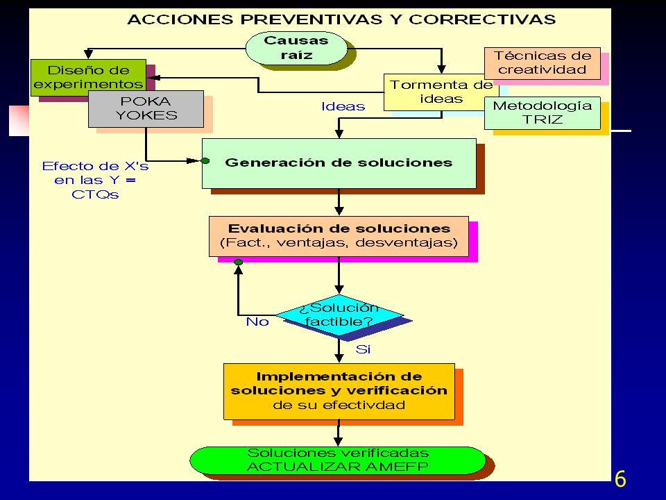PLAN DE CONTROL PrototipoPre-lanzamientoProduccion Contacto clave/TeléfonoFecha (Orig.)Fecha (Rev.) No.