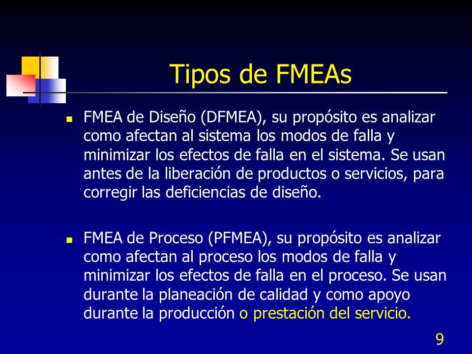 PFMEA o AMEF de Proceso Fecha límite: Concepto Prototipo Pre-producción /Producción DFMEA PFMEA DFMEA PFMEA Característica de Diseño Paso de Proceso Falla Forma en que el Forma en que el proceso falla producto o servicio fallaal producir el requerimiento que se pretende ControlesMétodos de Verificación Controles de Proceso y Validación del Diseño