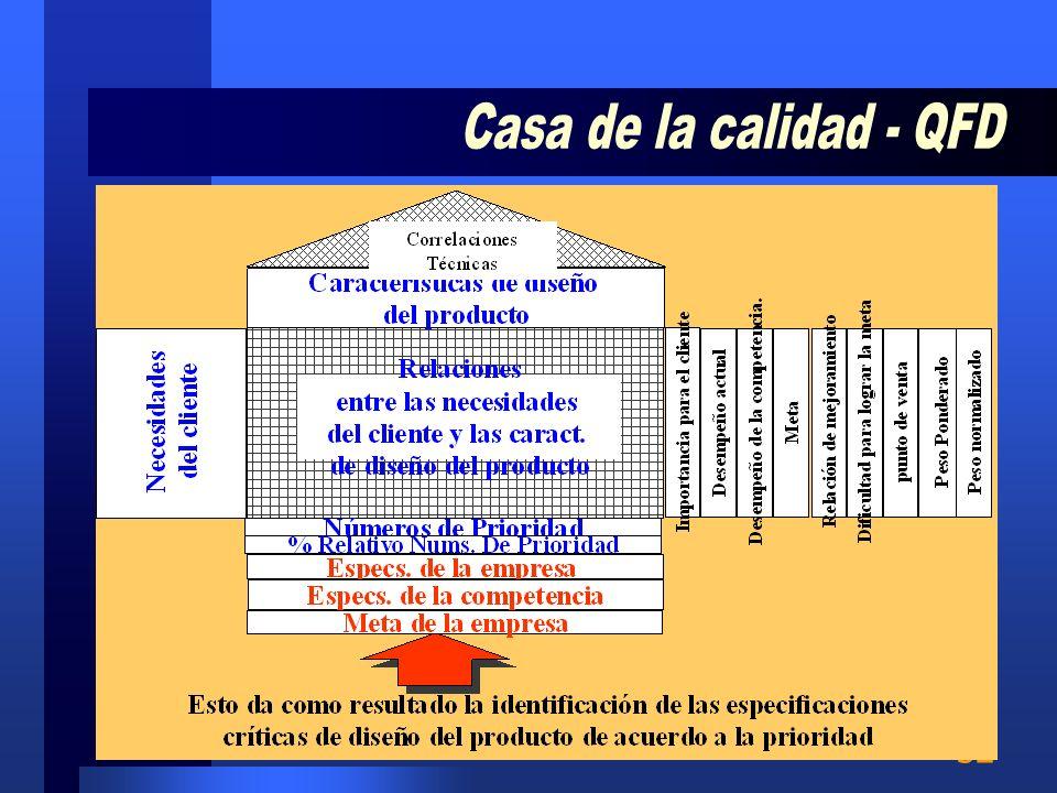 31 El QFD proporciona un método gráfico para expresar las relaciones entre los requerimientos del cliente y las características de diseño, forma la ma