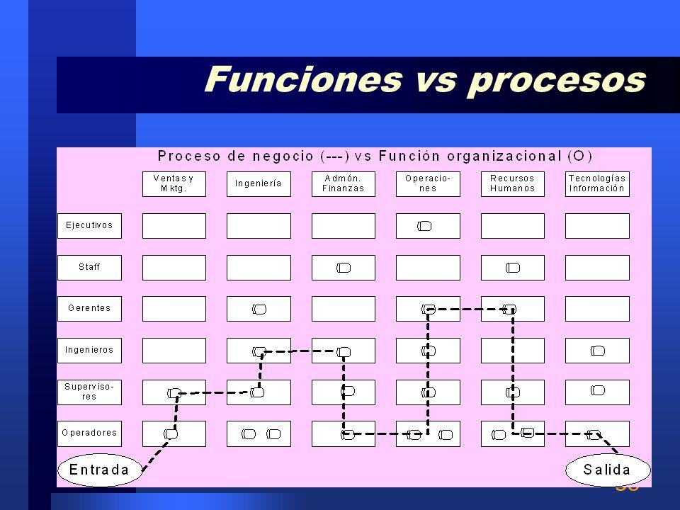 37 Es difícil optimizar un proceso cuando el producto atraviesa por muchas fronteras funcionales como se muestra en la figura. Si las relaciones no so