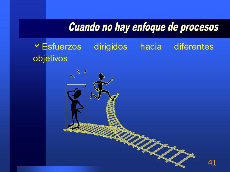 40 Realizar las actividades de forma aislada Falta de conciencia sobre el impacto de una actividad en las etapas posteriores No siempre las organizaci