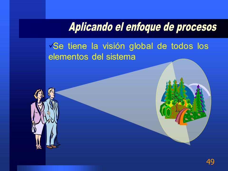 48 Enlaza los requisitos de la norma a los procesos de la organización