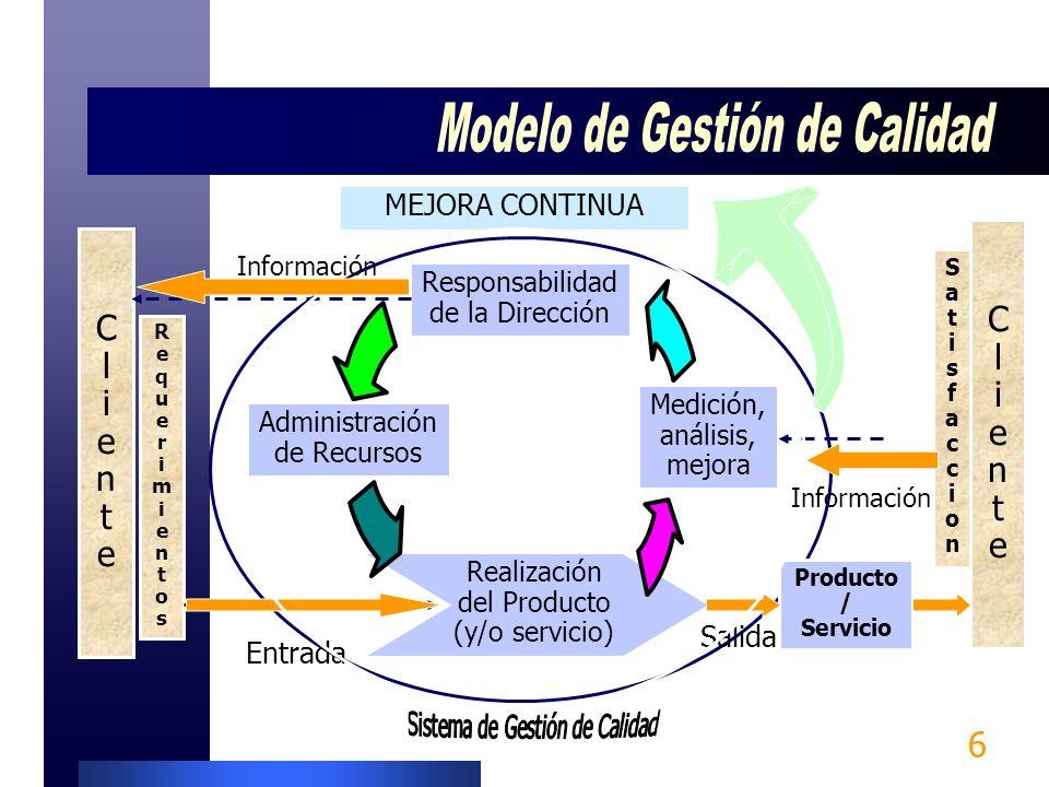 6 MEJORA CONTINUA ClienteCliente RequerimientosRequerimientos ClienteCliente SatisfaccionSatisfaccion Responsabilidad de la Dirección Administración de Recursos Medición, análisis, mejora Realización del Producto (y/o servicio) Producto / Servicio Entrada Salida Información