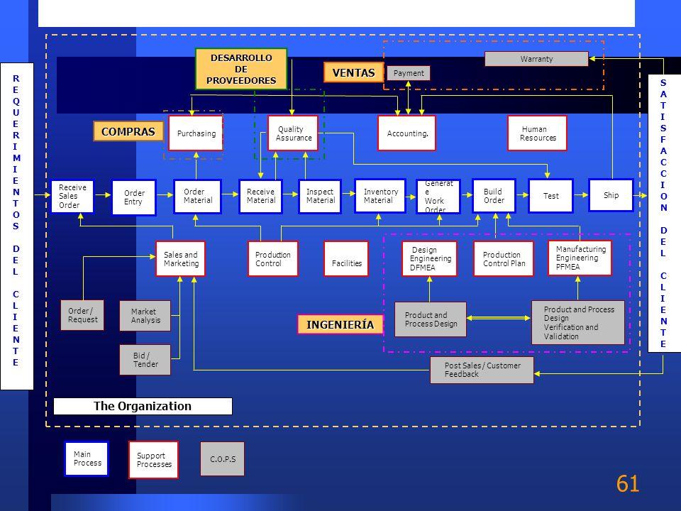 60 Infraestructura Gestión de recursos humanos Desarrollo tecnológico Abastecimiento Utilidad Procesos de soporte Procesos primarios Logística de Entr