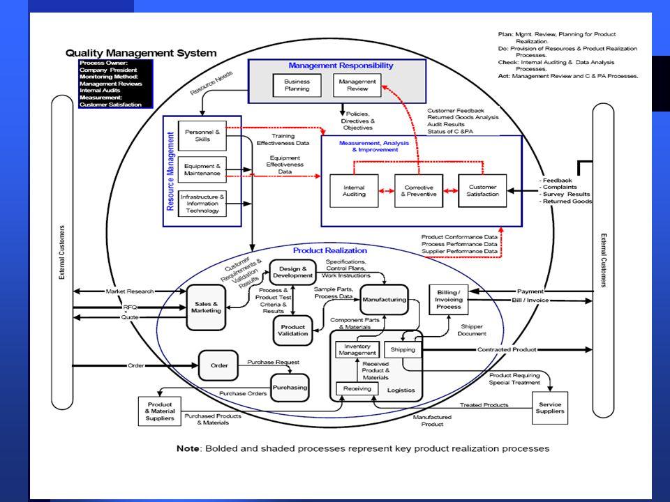 66 Cliente externo Proceso A Proceso E Proceso C Proceso D Proceso B Proceso F Entrada A Entrada F Entrada C Entrada E Entrada D Entrada B Cliente Int