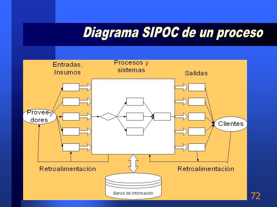 71 Muestra las actividades multifuncionales en un diagrama simple Es un esquema panorámico al cual se le puede agregar detalle Es un marco de referenc