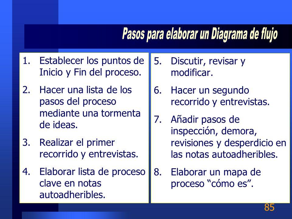 84 Iniciar/Detener Transmisión Operaciones (Valor agregado) Decisión Inspección /Medición Transportación Almacenar Entrada/Salida Líneas de Flujo Retr