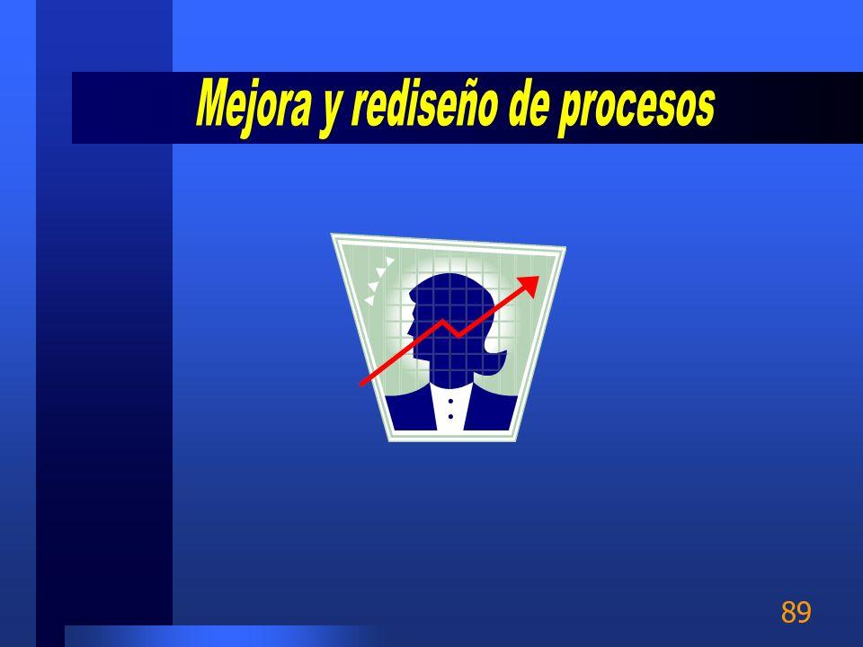 88 Usar el mapa de proceso actual para identificar: –Productos comprobables –Otras salidas del proceso –Pasos del proceso sin valor agregado.