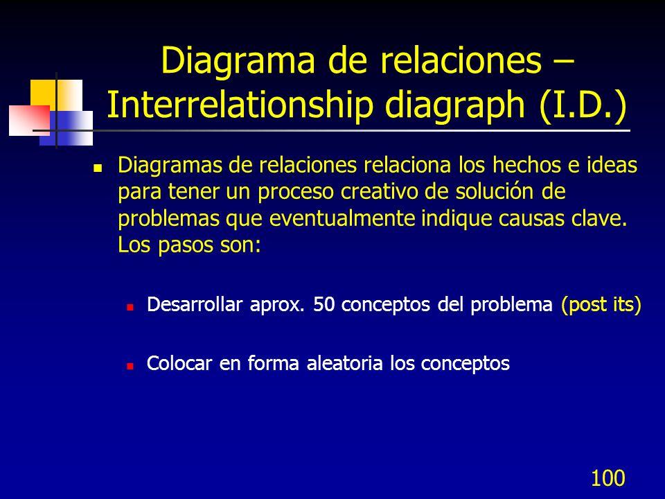 100 Diagrama de relaciones – Interrelationship diagraph (I.D.) Diagramas de relaciones relaciona los hechos e ideas para tener un proceso creativo de