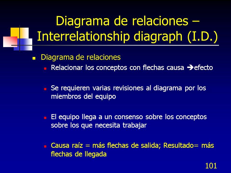 101 Diagrama de relaciones – Interrelationship diagraph (I.D.) Diagrama de relaciones Relacionar los conceptos con flechas causa efecto Se requieren v