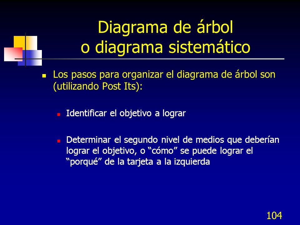 104 Diagrama de árbol o diagrama sistemático Los pasos para organizar el diagrama de árbol son (utilizando Post Its): Identificar el objetivo a lograr