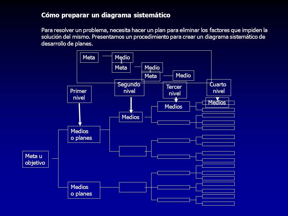 Cómo preparar un diagrama sistemático Para resolver un problema, necesita hacer un plan para eliminar los factores que impiden la solución del mismo.