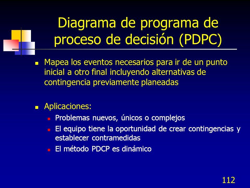112 Diagrama de programa de proceso de decisión (PDPC) Mapea los eventos necesarios para ir de un punto inicial a otro final incluyendo alternativas d