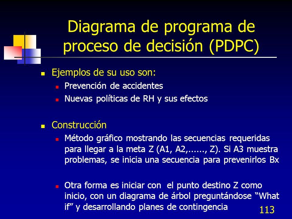 113 Diagrama de programa de proceso de decisión (PDPC) Ejemplos de su uso son: Prevención de accidentes Nuevas políticas de RH y sus efectos Construcc