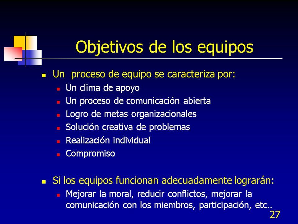 27 Objetivos de los equipos Un proceso de equipo se caracteriza por: Un clima de apoyo Un proceso de comunicación abierta Logro de metas organizaciona