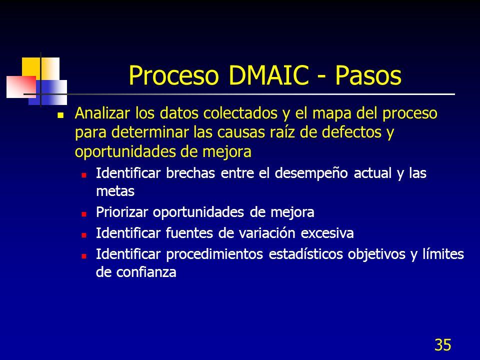 35 Proceso DMAIC - Pasos Analizar los datos colectados y el mapa del proceso para determinar las causas raíz de defectos y oportunidades de mejora Ide