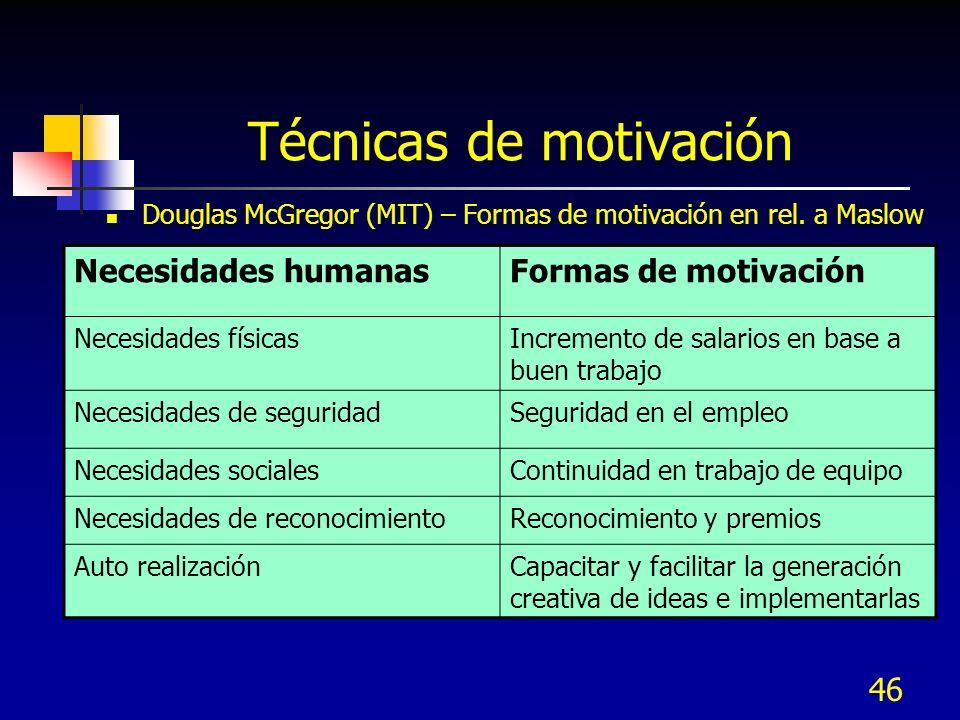 46 Técnicas de motivación Douglas McGregor (MIT) – Formas de motivación en rel. a Maslow Necesidades humanasFormas de motivación Necesidades físicasIn