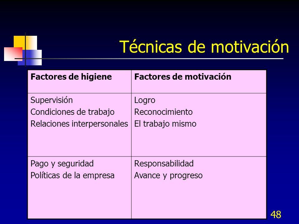 48 Técnicas de motivación Factores de higieneFactores de motivación Supervisión Condiciones de trabajo Relaciones interpersonales Logro Reconocimiento