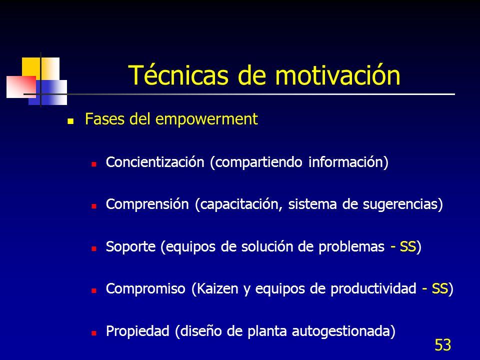 53 Técnicas de motivación Fases del empowerment Concientización (compartiendo información) Comprensión (capacitación, sistema de sugerencias) Soporte