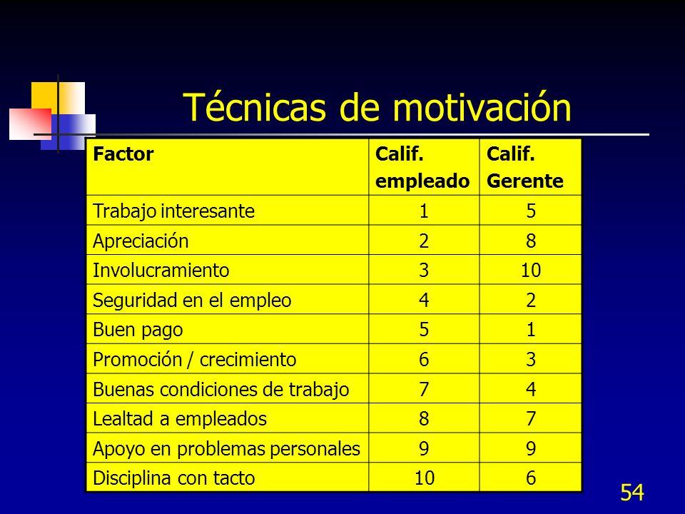 54 Técnicas de motivación Lo que los empleados quieren: FactorCalif. empleado Calif. Gerente Trabajo interesante15 Apreciación28 Involucramiento310 Se