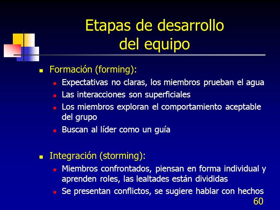 60 Etapas de desarrollo del equipo Formación (forming): Expectativas no claras, los miembros prueban el agua Las interacciones son superficiales Los m