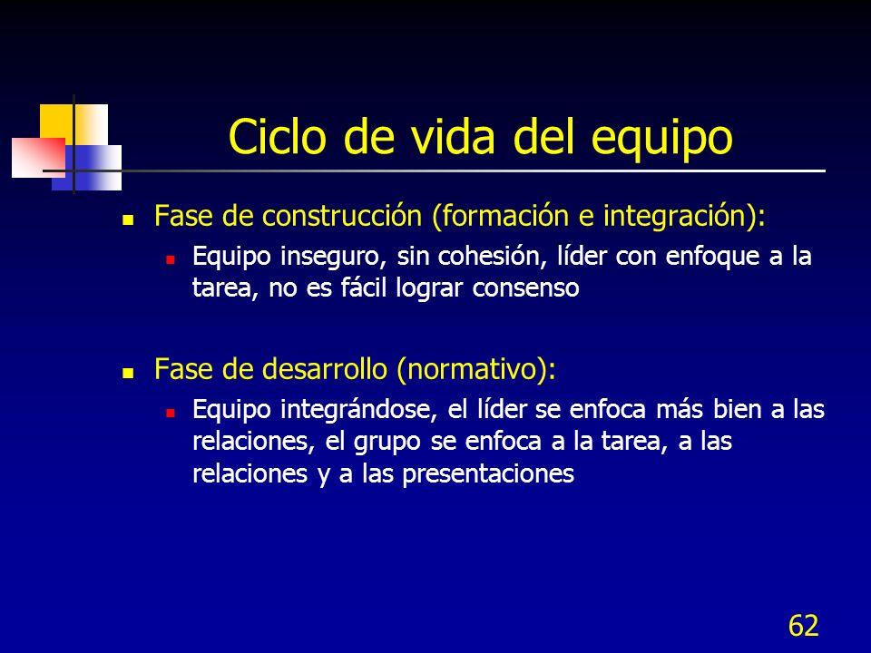 62 Ciclo de vida del equipo Fase de construcción (formación e integración): Equipo inseguro, sin cohesión, líder con enfoque a la tarea, no es fácil l