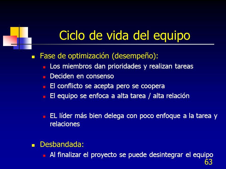 63 Ciclo de vida del equipo Fase de optimización (desempeño): Los miembros dan prioridades y realizan tareas Deciden en consenso El conflicto se acept