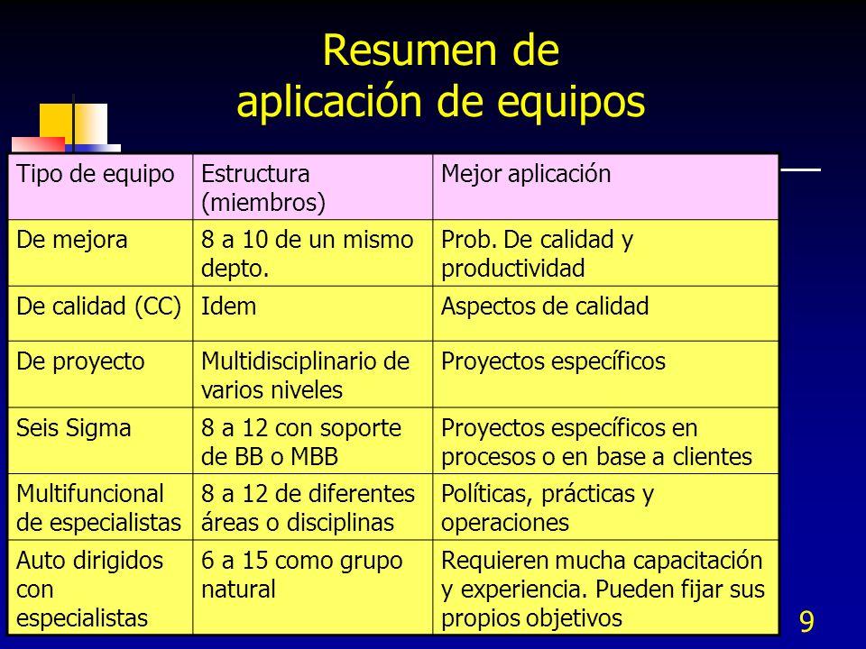 9 Tipo de equipoEstructura (miembros) Mejor aplicación De mejora8 a 10 de un mismo depto. Prob. De calidad y productividad De calidad (CC)IdemAspectos