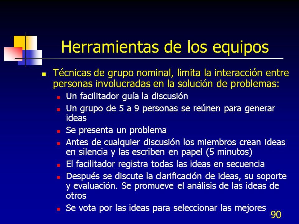 90 Herramientas de los equipos Técnicas de grupo nominal, limita la interacción entre personas involucradas en la solución de problemas: Un facilitado