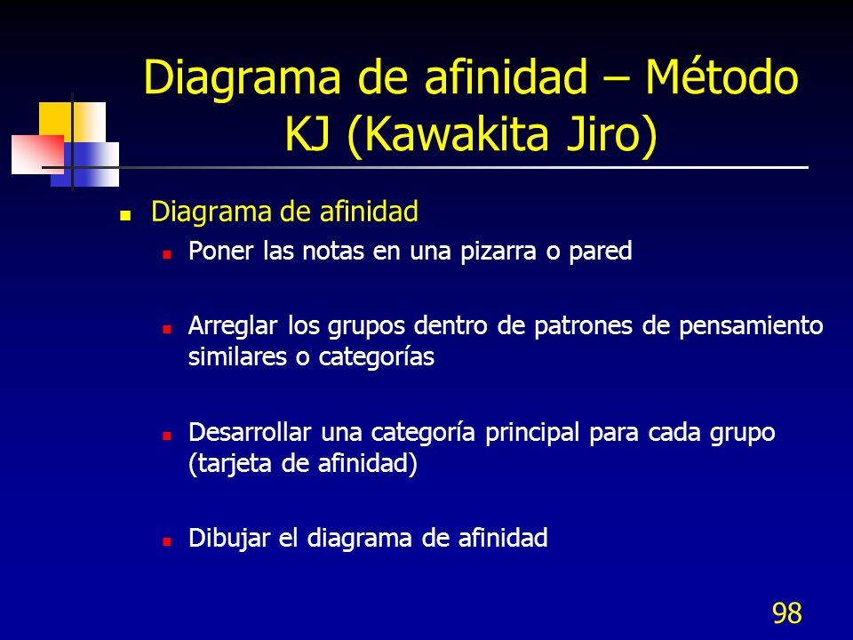 98 Diagrama de afinidad – Método KJ (Kawakita Jiro) Diagrama de afinidad Poner las notas en una pizarra o pared Arreglar los grupos dentro de patrones