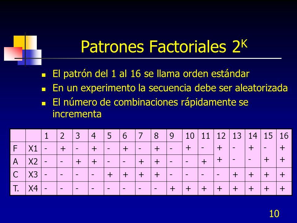 10 Patrones Factoriales 2 K El patrón del 1 al 16 se llama orden estándar En un experimento la secuencia debe ser aleatorizada El número de combinacio