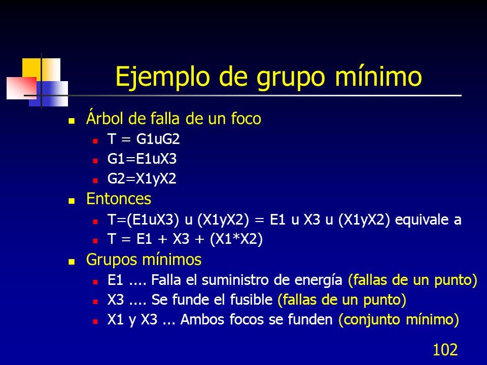 102 Ejemplo de grupo mínimo Árbol de falla de un foco T = G1uG2 G1=E1uX3 G2=X1yX2 Entonces T=(E1uX3) u (X1yX2) = E1 u X3 u (X1yX2) equivale a T = E1 +