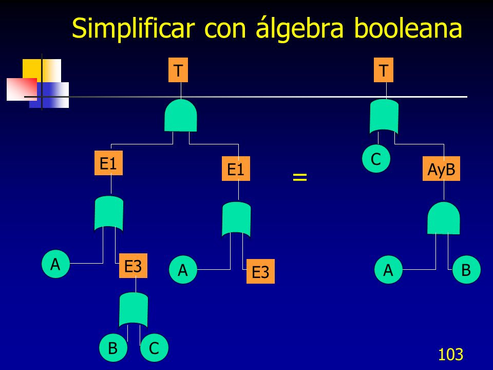 103 Simplificar con álgebra booleana T E1 A E3 BC E1 A E3 = T AyB A C B