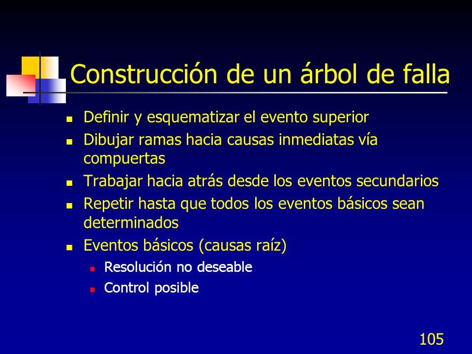 105 Construcción de un árbol de falla Definir y esquematizar el evento superior Dibujar ramas hacia causas inmediatas vía compuertas Trabajar hacia at