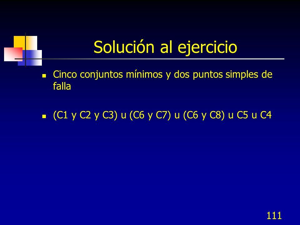 111 Solución al ejercicio Cinco conjuntos mínimos y dos puntos simples de falla (C1 y C2 y C3) u (C6 y C7) u (C6 y C8) u C5 u C4